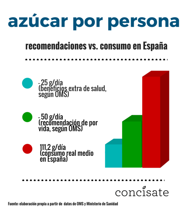 Consumo azúcar España, Concísate, OMS y Ministerio Sanidad