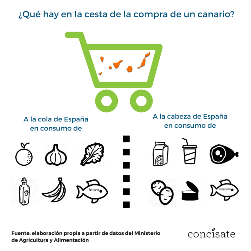 ¿Qué hay en la cesta de la compra de un canario Concísate consumo Canarias
