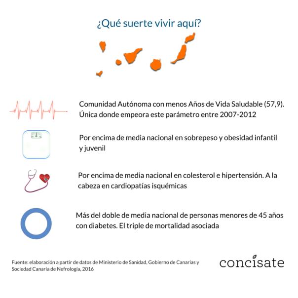 Qué suerte vivir aquí Canarias diabetes obesidad Concísate