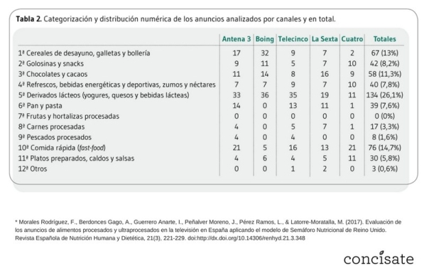Categoría productos analizados Félix A. Morales Concísate publicidad televisión España