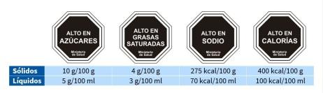 NutriScore Sellos advertencia alimentos niños España etiquetado Félix A. Morales Concísate 1